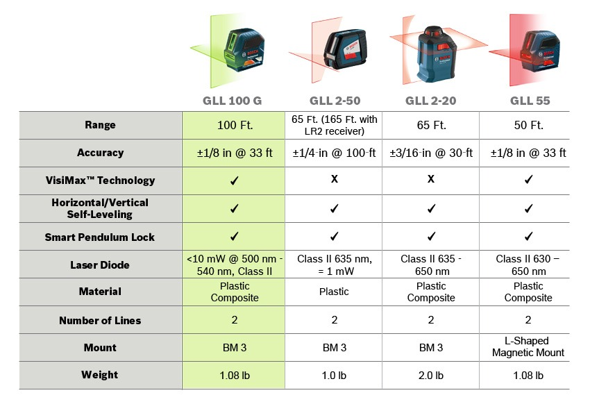 GLL100G_Product-Comparison-Chart